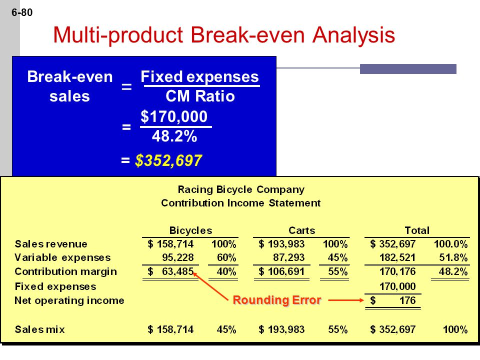 6-80 Fixed expenses CM Ratio Break-even sales $170, % = $352,697 = = Multi-product Break-even Analysis Rounding Error