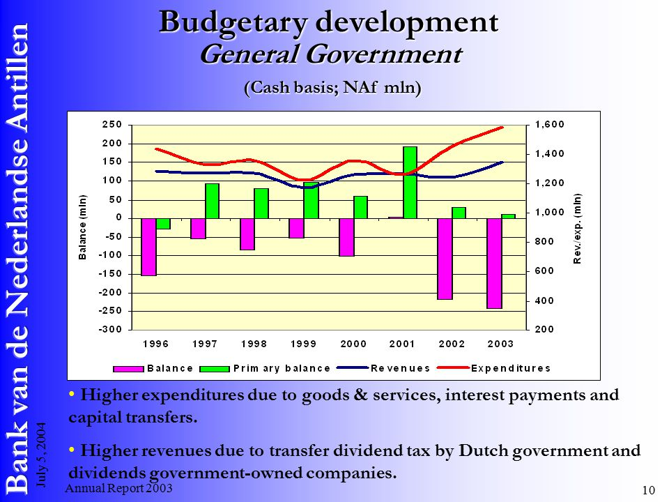 Annual Report July 5, 2004 Budgetary development General Government (Cash basis; NAf mln) Higher expenditures due to goods & services, interest payments and capital transfers.