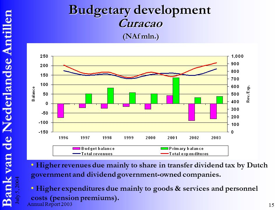 Annual Report July 5, 2004 Budgetary development Curacao (NAf mln.) Higher revenues due mainly to share in transfer dividend tax by Dutch government and dividend government-owned companies.