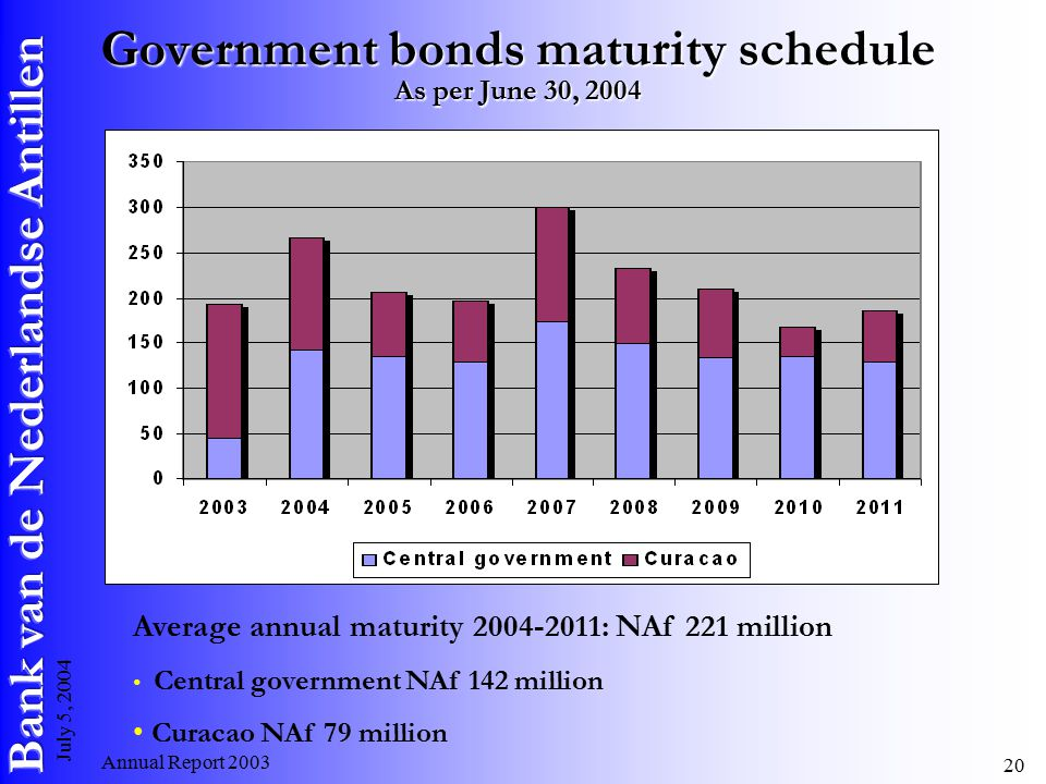 Annual Report July 5, 2004 Government bonds maturity schedule As per June 30, 2004 Average annual maturity : NAf 221 million Central government NAf 142 million Curacao NAf 79 million