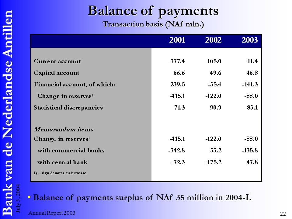 Annual Report July 5, 2004 Balance of payments Transaction basis (NAf mln.) Balance of payments surplus of NAf 35 million in 2004-I.
