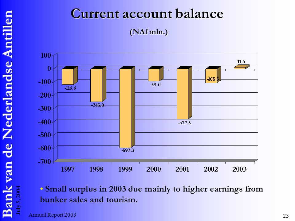 Annual Report July 5, 2004 Current account balance (NAf mln.) Small surplus in 2003 due mainly to higher earnings from bunker sales and tourism.