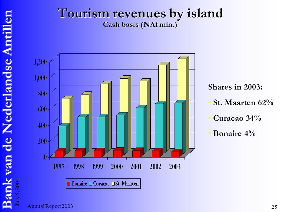 Annual Report July 5, 2004 Tourism revenues by island Cash basis (NAf mln.) Shares in 2003: St.