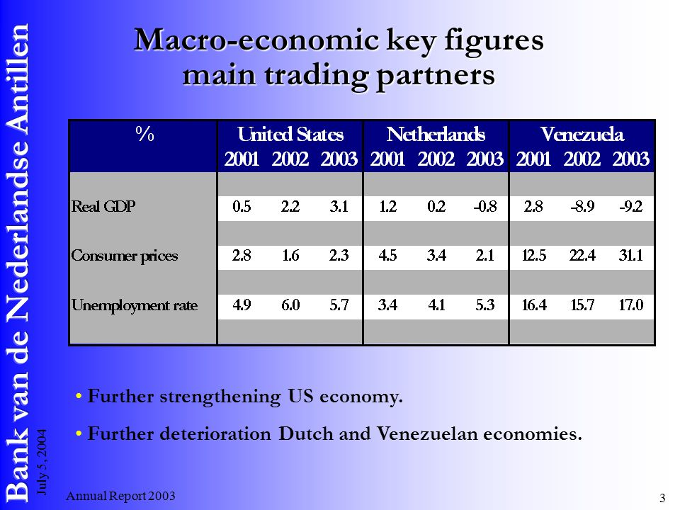 Annual Report July 5, 2004 Macro-economic key figures main trading partners Further strengthening US economy.