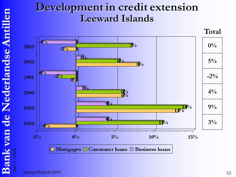 Annual Report July 5, 2004 Development in credit extension Leeward Islands 0% 5% -2% 4% 9% 3% Total