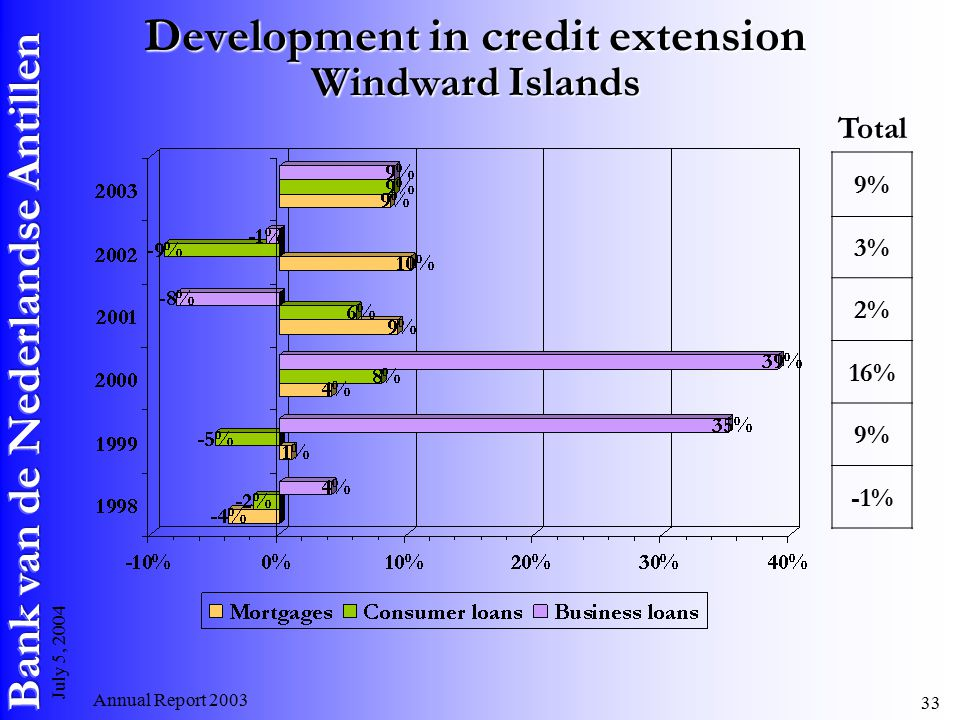 Annual Report July 5, 2004 Development in credit extension Windward Islands 9% 3% 2% 16% 9% -1% Total