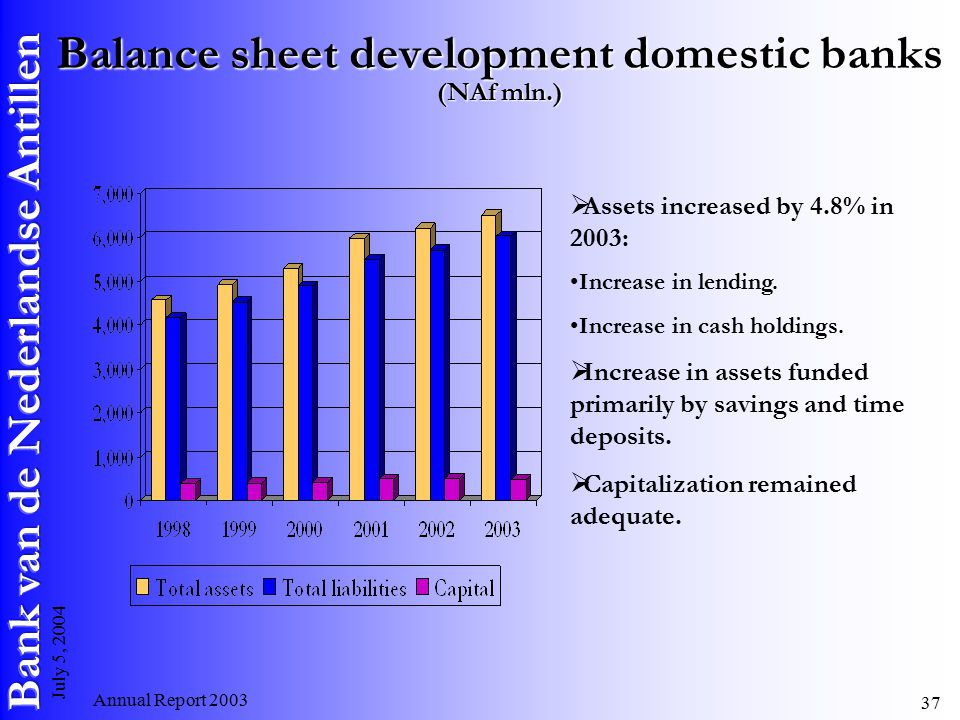 Annual Report July 5, 2004 Balance sheet development domestic banks (NAf mln.)  Assets increased by 4.8% in 2003: Increase in lending.