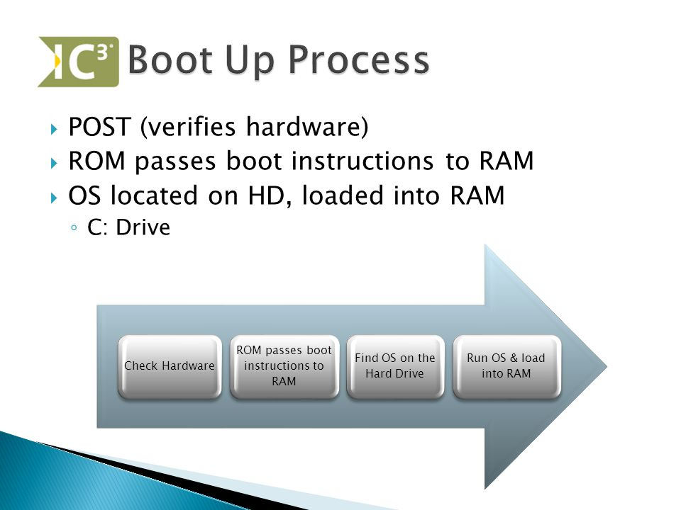  POST (verifies hardware)  ROM passes boot instructions to RAM  OS located on HD, loaded into RAM ◦ C: Drive Check Hardware ROM passes boot instructions to RAM Find OS on the Hard Drive Run OS & load into RAM