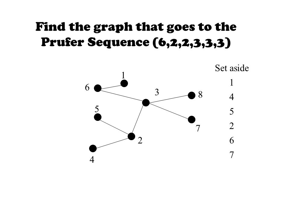Find the graph that goes to the Prufer Sequence (6,2,2,3,3,3) Set aside