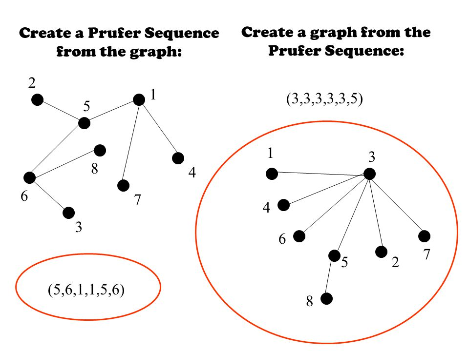 Create a Prufer Sequence from the graph: Create a graph from the Prufer Sequence: (3,3,3,3,3,5) (5,6,1,1,5,6)