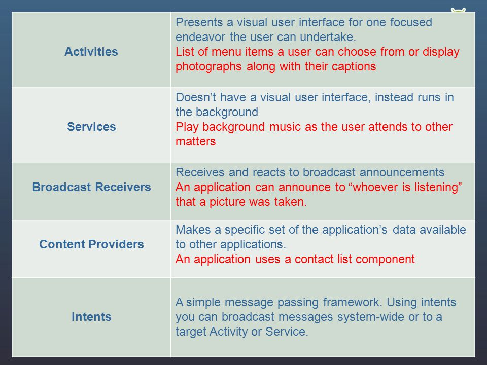 Activities Presents a visual user interface for one focused endeavor the user can undertake.