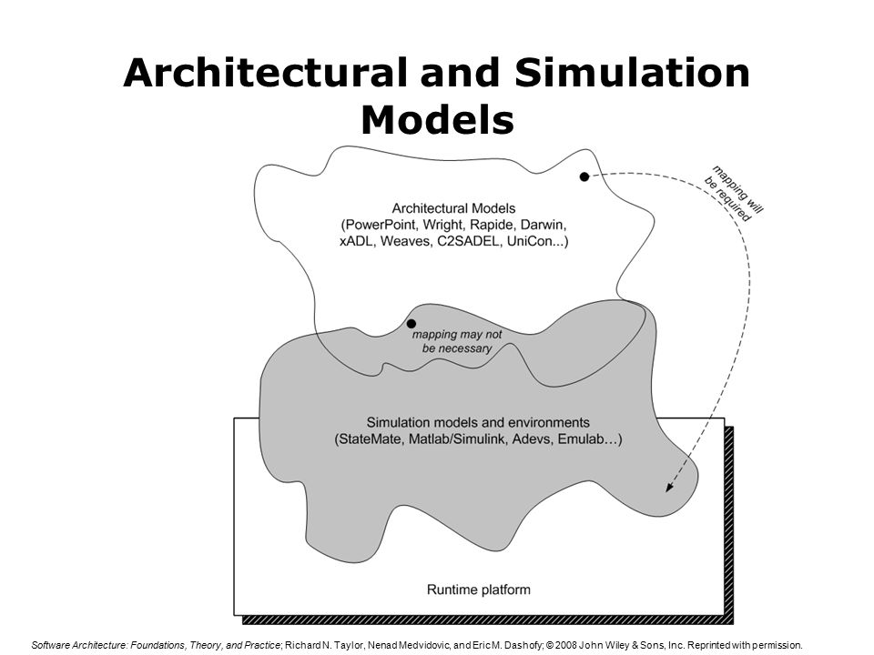 Analysis Techniques  Architectural Analysis in a Nutshell Software