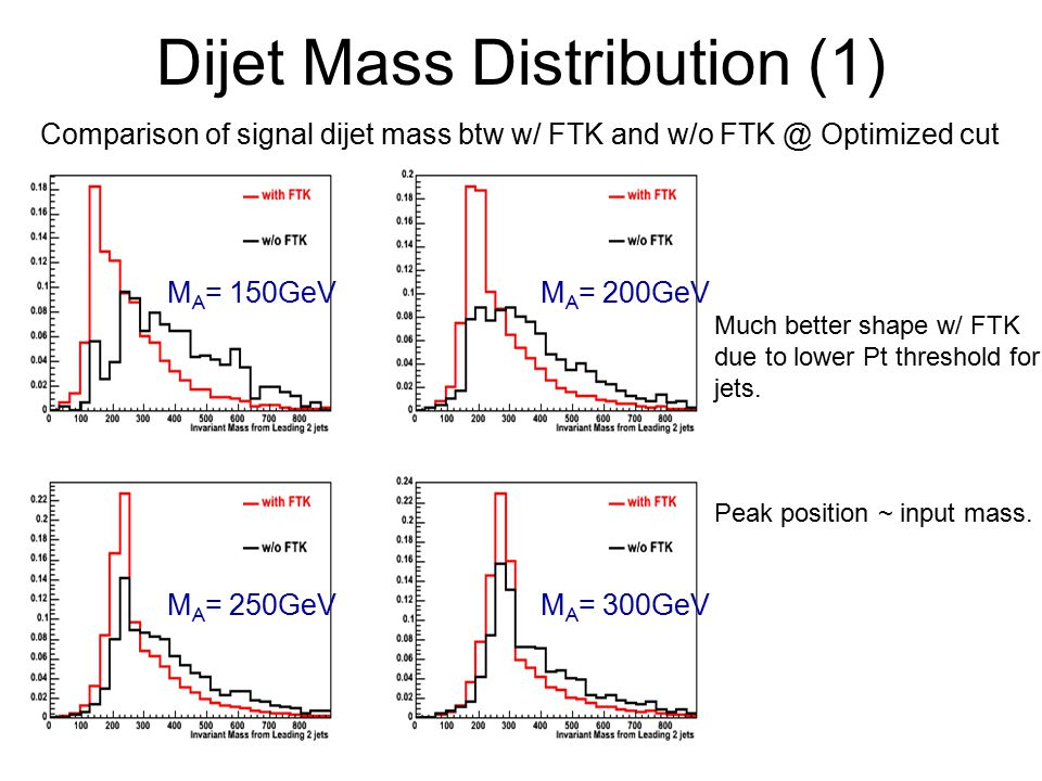 Dijet Mass Distribution (1) Comparison of signal dijet mass btw w/ FTK and w/o Optimized cut M A = 150GeVM A = 200GeV M A = 250GeVM A = 300GeV Much better shape w/ FTK due to lower Pt threshold for jets.