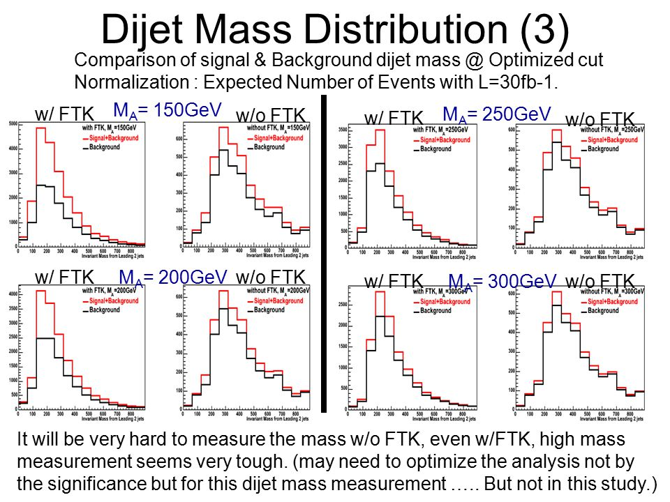 Dijet Mass Distribution (3) Comparison of signal & Background dijet Optimized cut Normalization : Expected Number of Events with L=30fb-1.