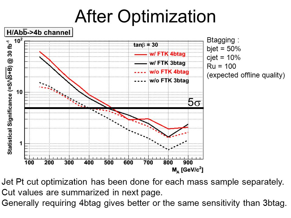 After Optimization Jet Pt cut optimization has been done for each mass sample separately.