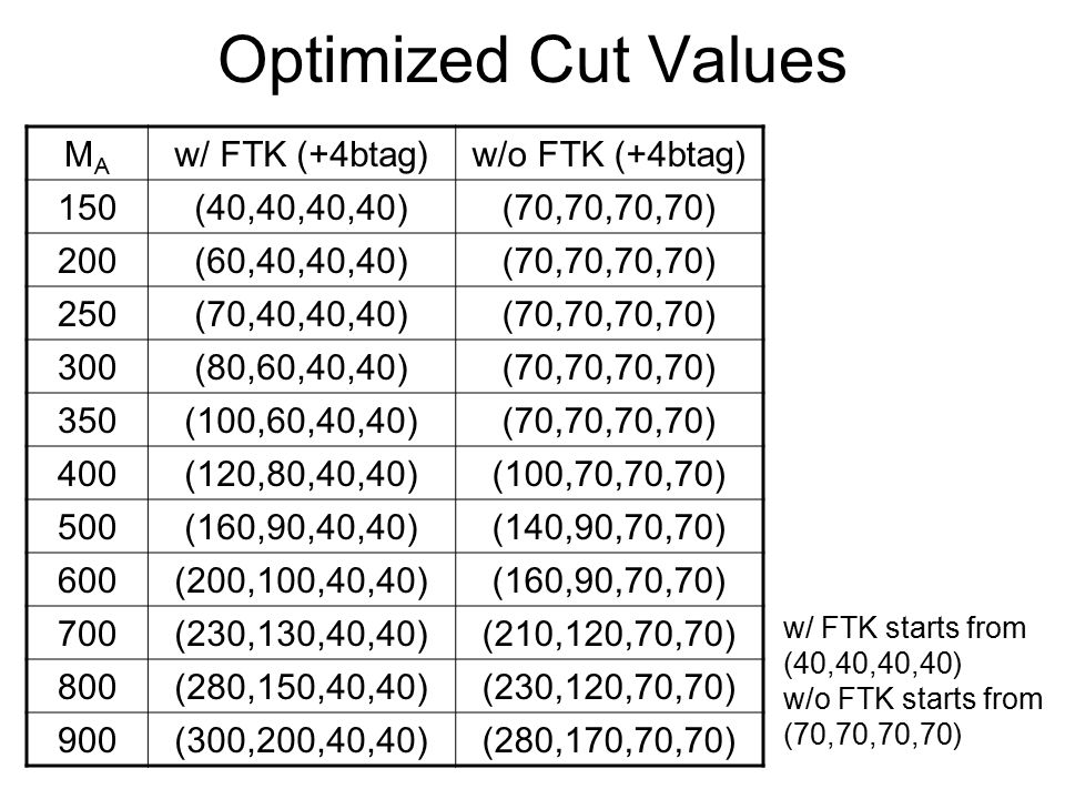 Optimized Cut Values MAMA w/ FTK (+4btag)w/o FTK (+4btag) 150(40,40,40,40)(70,70,70,70) 200(60,40,40,40)(70,70,70,70) 250(70,40,40,40)(70,70,70,70) 300(80,60,40,40)(70,70,70,70) 350(100,60,40,40)(70,70,70,70) 400(120,80,40,40)(100,70,70,70) 500(160,90,40,40)(140,90,70,70) 600(200,100,40,40)(160,90,70,70) 700(230,130,40,40)(210,120,70,70) 800(280,150,40,40)(230,120,70,70) 900(300,200,40,40)(280,170,70,70) w/ FTK starts from (40,40,40,40) w/o FTK starts from (70,70,70,70)