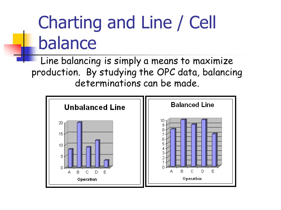 nature of line balancing essay Line balancing is assigning tasks among workers at each product line so that performance times are made as equal as possible line-balancing strategy is to make production lines flexible enough to absorb external and internal irregularities, in other words the question of how cost of idleness can be reduce is the focus point.