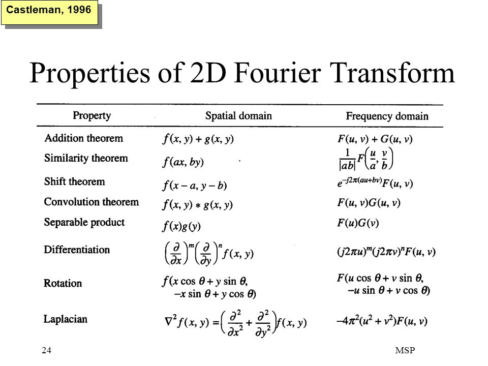 MSP24 Properties of 2D Fourier Transform Castleman, 1996