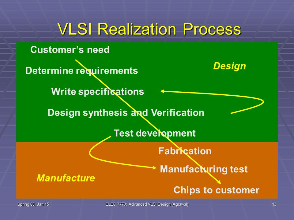 Spring 08, Jan 15ELEC 7770: Advanced VLSI Design (Agrawal)13 VLSI Realization Process Determine requirements Write specifications Design synthesis and Verification Fabrication Manufacturing test Chips to customer Customer's need Test development Design Manufacture