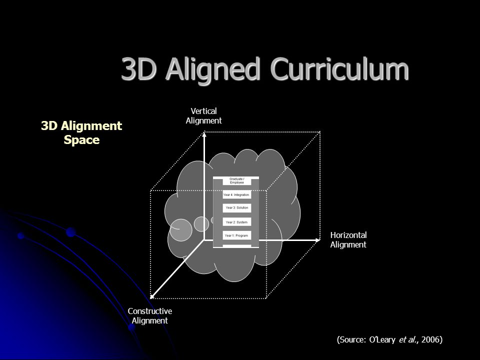 3D Aligned Curriculum Horizontal Alignment Vertical Alignment Constructive Alignment (Source: O'Leary et al., 2006) 3D Alignment Space