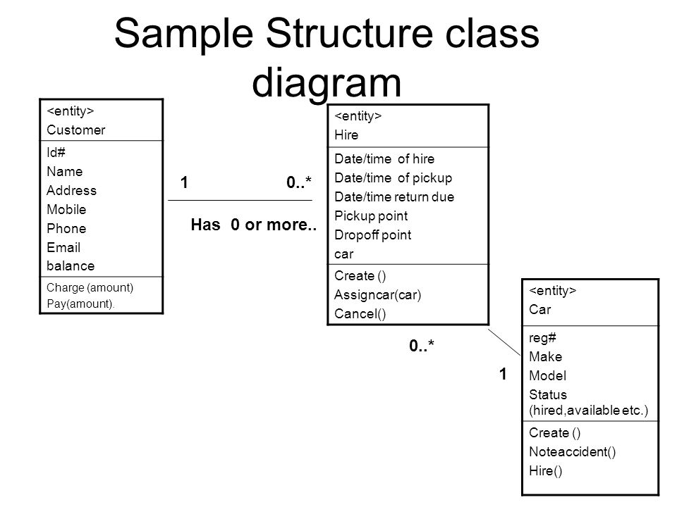 Requirements Analysis 1 Use Cases -> Class Diagrams Moving from the