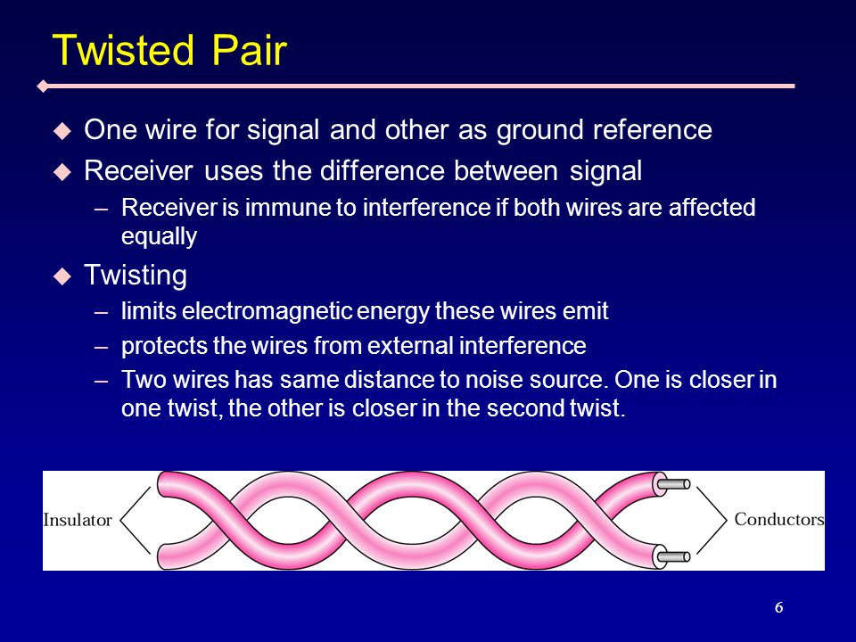 6 Twisted Pair  One wire for signal and other as ground reference  Receiver uses the difference between signal –Receiver is immune to interference if both wires are affected equally  Twisting –limits electromagnetic energy these wires emit –protects the wires from external interference –Two wires has same distance to noise source.