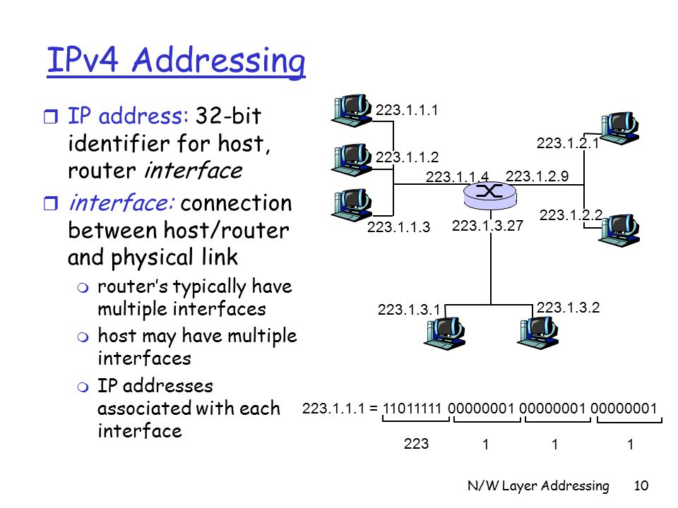 N/W Layer Addressing10 IPv4 Addressing r IP address: 32-bit identifier for host, router interface r interface: connection between host/router and physical link m router's typically have multiple interfaces m host may have multiple interfaces m IP addresses associated with each interface =
