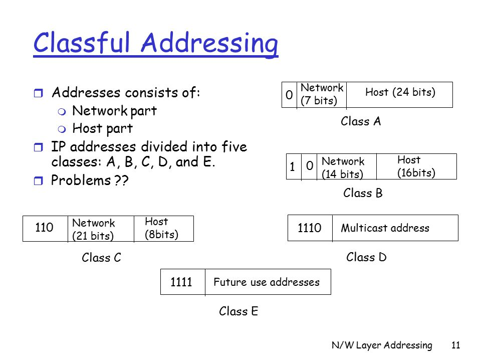 N/W Layer Addressing11 Classful Addressing r Addresses consists of: m Network part m Host part r IP addresses divided into five classes: A, B, C, D, and E.