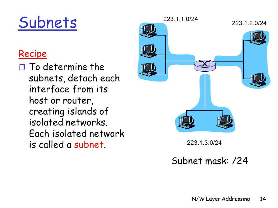 N/W Layer Addressing14 Subnets / / /24 Recipe r To determine the subnets, detach each interface from its host or router, creating islands of isolated networks.