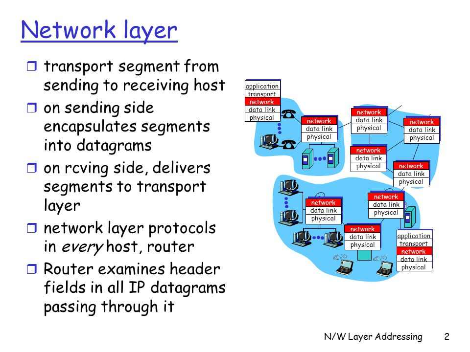 N/W Layer Addressing2 Network layer r transport segment from sending to receiving host r on sending side encapsulates segments into datagrams r on rcving side, delivers segments to transport layer r network layer protocols in every host, router r Router examines header fields in all IP datagrams passing through it network data link physical network data link physical network data link physical network data link physical network data link physical network data link physical network data link physical network data link physical application transport network data link physical application transport network data link physical