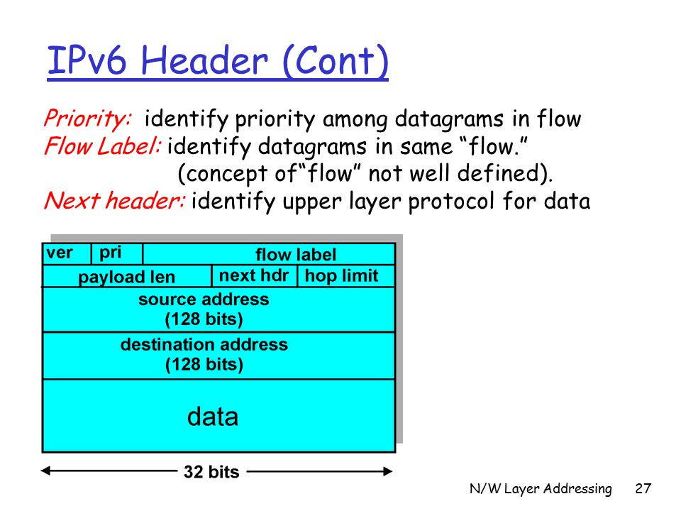 N/W Layer Addressing27 IPv6 Header (Cont) Priority: identify priority among datagrams in flow Flow Label: identify datagrams in same flow. (concept of flow not well defined).