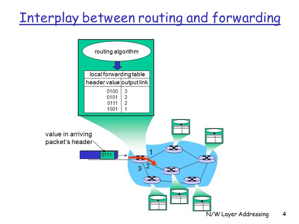 N/W Layer Addressing value in arriving packet's header routing algorithm local forwarding table header value output link Interplay between routing and forwarding