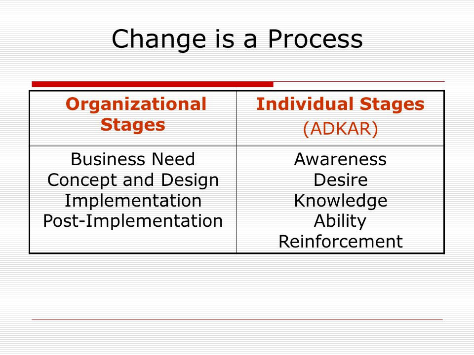 Change is a Process Organizational Stages Individual Stages (ADKAR) Business Need Concept and Design Implementation Post-Implementation Awareness Desire Knowledge Ability Reinforcement