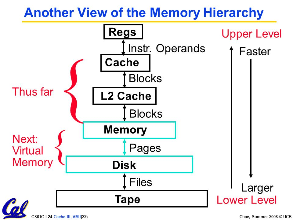 CS61C L24 Cache III, VM I(22) Chae, Summer 2008 © UCB Another View of the Memory Hierarchy Regs L2 Cache Memory Disk Tape Instr.
