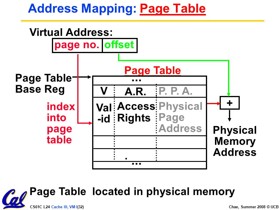 CS61C L24 Cache III, VM I(32) Chae, Summer 2008 © UCB Address Mapping: Page Table Virtual Address: page no.offset Page Table Base Reg Page Table located in physical memory index into page table + Physical Memory Address Page Table Val -id Access Rights Physical Page Address.