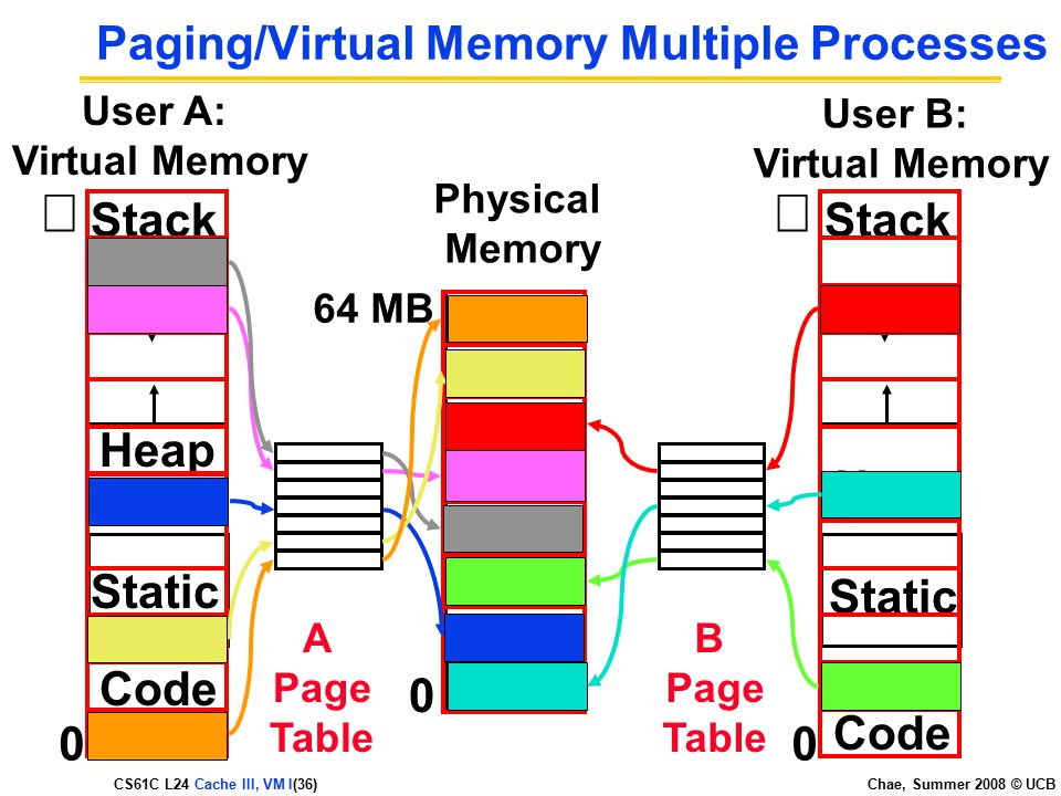 CS61C L24 Cache III, VM I(36) Chae, Summer 2008 © UCB Paging/Virtual Memory Multiple Processes User B: Virtual Memory  Code Static Heap Stack 0 Code Static Heap Stack A Page Table B Page Table User A: Virtual Memory  0 0 Physical Memory 64 MB