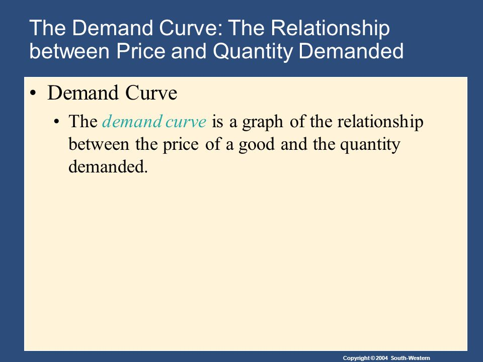 Copyright © 2004 South-Western The Demand Curve: The Relationship between Price and Quantity Demanded Demand Curve The demand curve is a graph of the relationship between the price of a good and the quantity demanded.