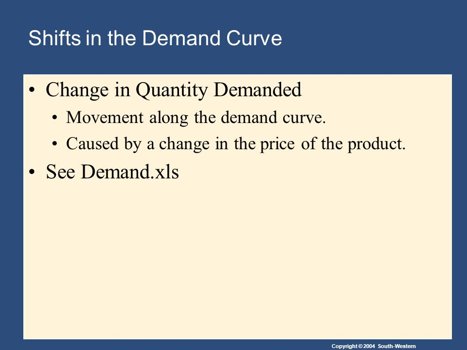 Copyright © 2004 South-Western Shifts in the Demand Curve Change in Quantity Demanded Movement along the demand curve.
