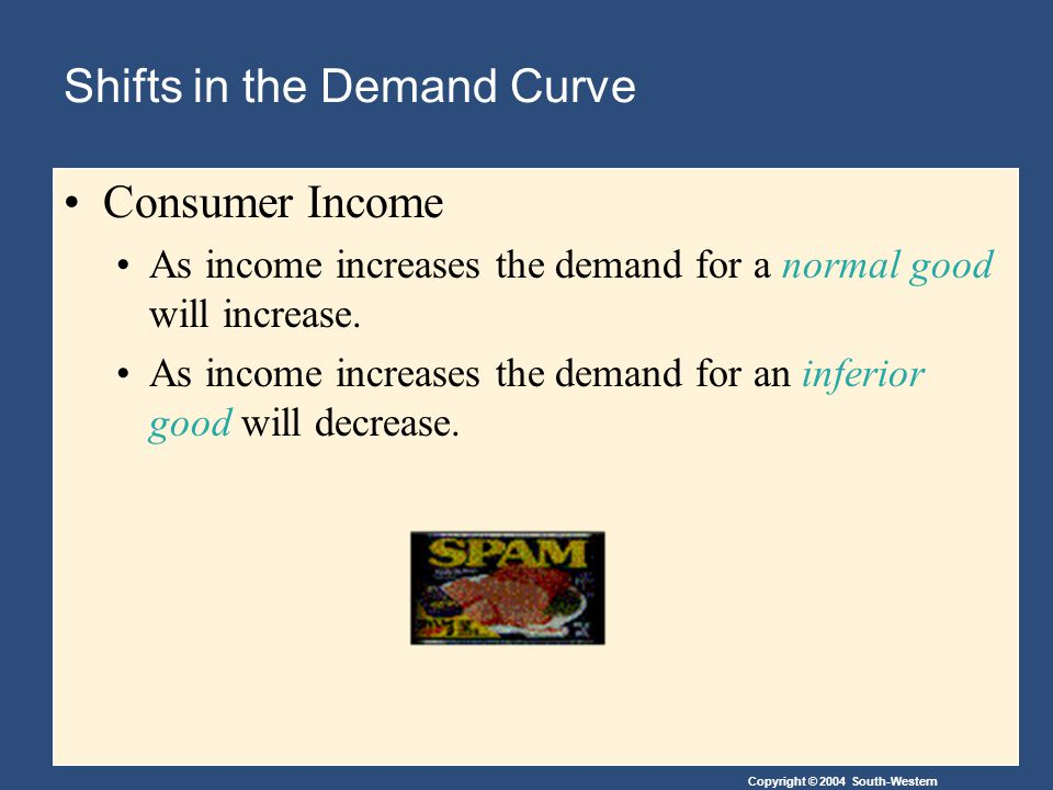 Copyright © 2004 South-Western Shifts in the Demand Curve Consumer Income As income increases the demand for a normal good will increase.