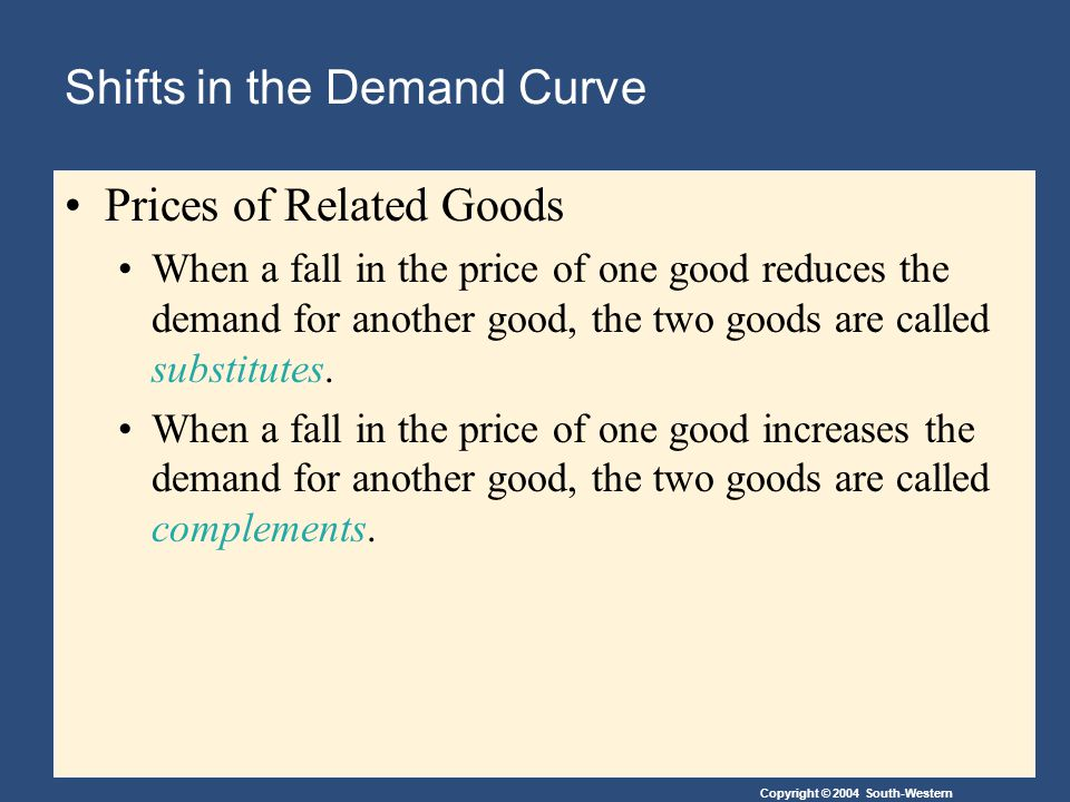 Copyright © 2004 South-Western Shifts in the Demand Curve Prices of Related Goods When a fall in the price of one good reduces the demand for another good, the two goods are called substitutes.