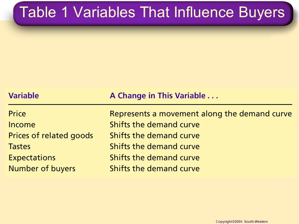 Table 1 Variables That Influence Buyers Copyright©2004 South-Western