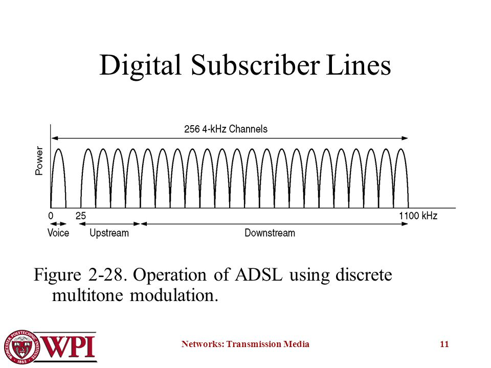 Networks: Transmission Media11 Digital Subscriber Lines Figure 2-28.