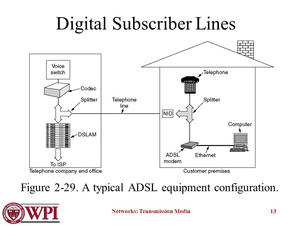 Networks: Transmission Media13 Digital Subscriber Lines Figure 2-29.