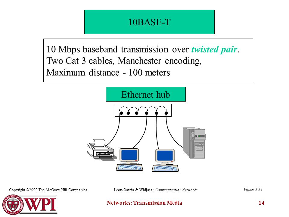 Networks: Transmission Media14 Figure 3.38 Leon-Garcia & Widjaja: Communication NetworksCopyright ©2000 The McGraw Hill Companies 10BASE-T 10 Mbps baseband transmission over twisted pair.