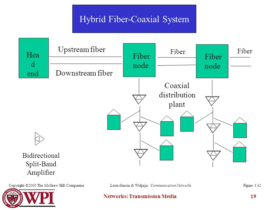 Networks: Transmission Media19 Hea d end Upstream fiber Downstream fiber Fiber node Coaxial distribution plant Fiber node Bidirectional Split-Band Amplifier Fiber Figure 3.42Leon-Garcia & Widjaja: Communication NetworksCopyright ©2000 The McGraw Hill Companies Hybrid Fiber-Coaxial System
