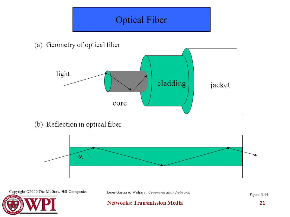 Networks: Transmission Media21 core cladding jacket light cc (a) Geometry of optical fiber (b) Reflection in optical fiber Figure 3.44 Optical Fiber Leon-Garcia & Widjaja: Communication Networks Copyright ©2000 The McGraw Hill Companies