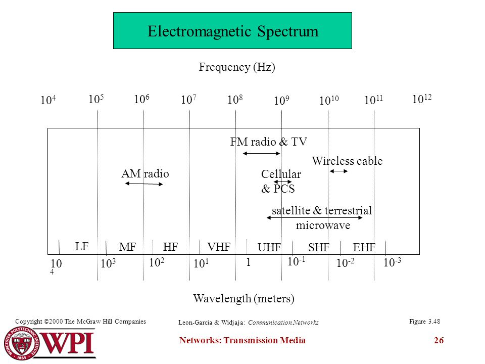 Networks: Transmission Media Frequency (Hz) Wavelength (meters) satellite & terrestrial microwave AM radio FM radio & TV LF MF HF VHF UHF SHF EHF 10 4 Cellular & PCS Wireless cable Figure 3.48 Leon-Garcia & Widjaja: Communication Networks Copyright ©2000 The McGraw Hill Companies Electromagnetic Spectrum