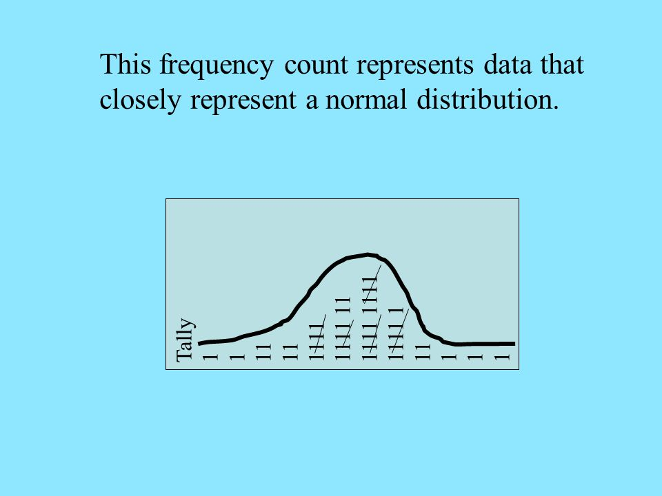 Frequency Distribution Scores Tally Frequency Average Score.
