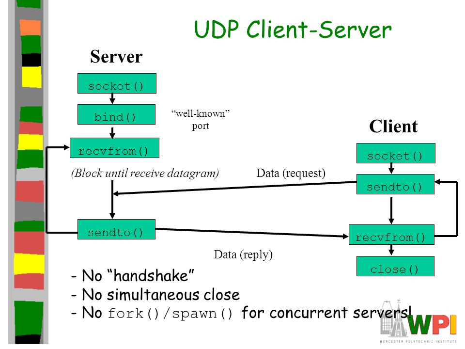 UDP Client-Server socket() bind() recvfrom() Server socket() sendto() recvfrom() Client (Block until receive datagram) sendto() Data (request) Data (reply) close() well-known port - No handshake - No simultaneous close - No fork()/spawn() for concurrent servers!