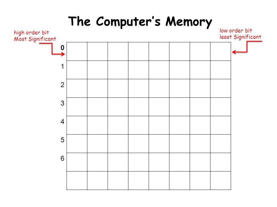 The Computer's Memory high order bit Most Significant low order bit least Significant